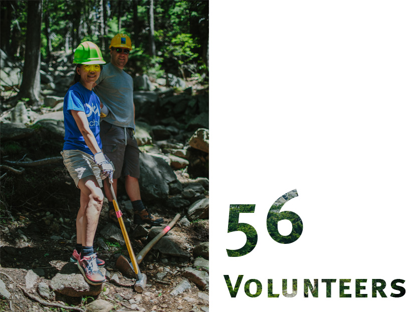 A total of 56 individual volunteers came together to give back to trails!