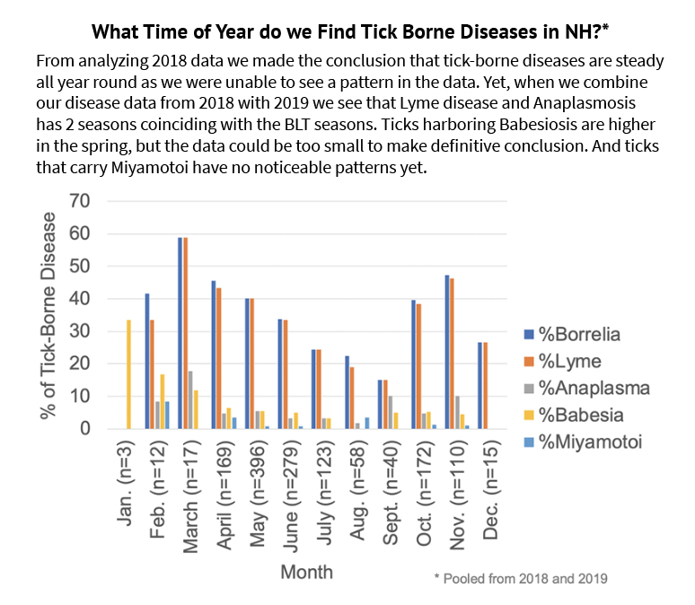 A graph of what time of year we find tick borne diseases in New Hampshire.